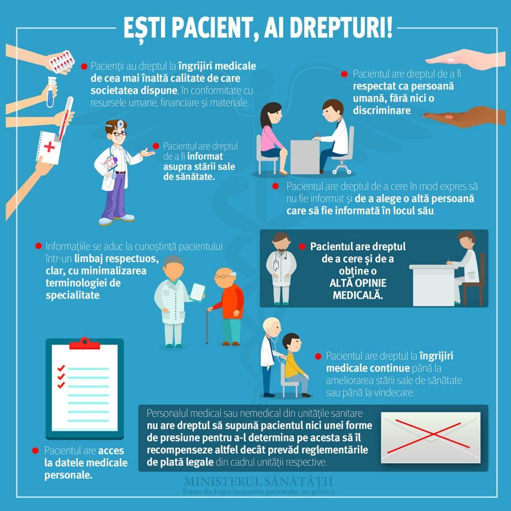 drepturi pacienti